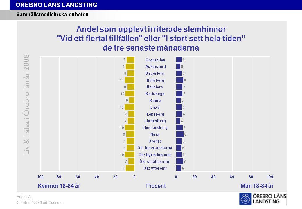 Fråga 7L, kön och område Liv & hälsa i Örebro län år 2008 Fråga 7L Oktober 2008/Leif Carlsson ProcentKvinnor 18-84 årMän 18-84 år Andel som upplevt irriterade slemhinnor Vid ett flertal tillfällen eller I stort sett hela tiden de tre senaste månaderna