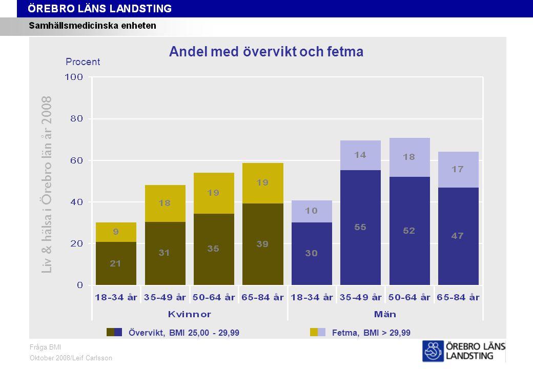 Fråga 8 och 9, ålder och kön Liv & hälsa i Örebro län år 2008 Fråga BMI Oktober 2008/Leif Carlsson Procent Andel med övervikt och fetma Övervikt, BMI 25,00 - 29,99Fetma, BMI > 29,99