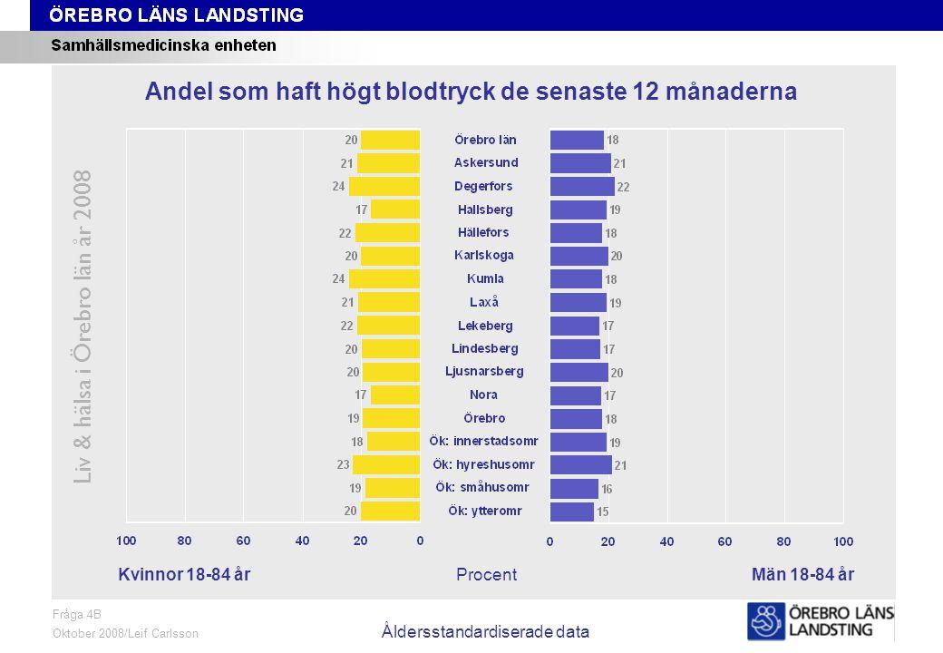 Fråga 4B, kön och område, åldersstandardiserade data Liv & hälsa i Örebro län år 2008 Fråga 4B Oktober 2008/Leif Carlsson Åldersstandardiserade data ProcentKvinnor 18-84 årMän 18-84 år Andel som haft högt blodtryck de senaste 12 månaderna