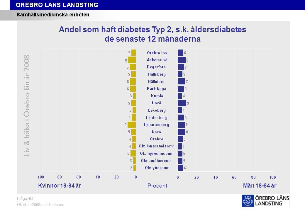 Fråga 4D, kön och område Liv & hälsa i Örebro län år 2008 Fråga 4D Oktober 2008/Leif Carlsson ProcentKvinnor 18-84 årMän 18-84 år Andel som haft diabetes Typ 2, s.k.