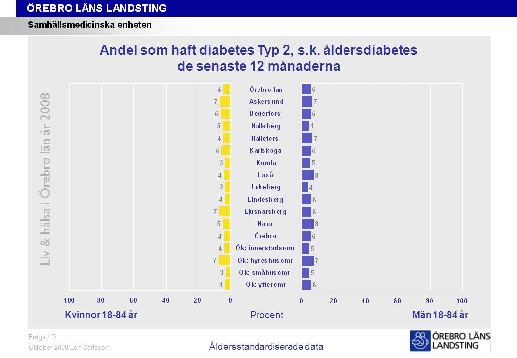 Fråga 4D, kön och område, åldersstandardiserade data Liv & hälsa i Örebro län år 2008 Fråga 4D Oktober 2008/Leif Carlsson Åldersstandardiserade data ProcentKvinnor 18-84 årMän 18-84 år Andel som haft diabetes Typ 2, s.k.