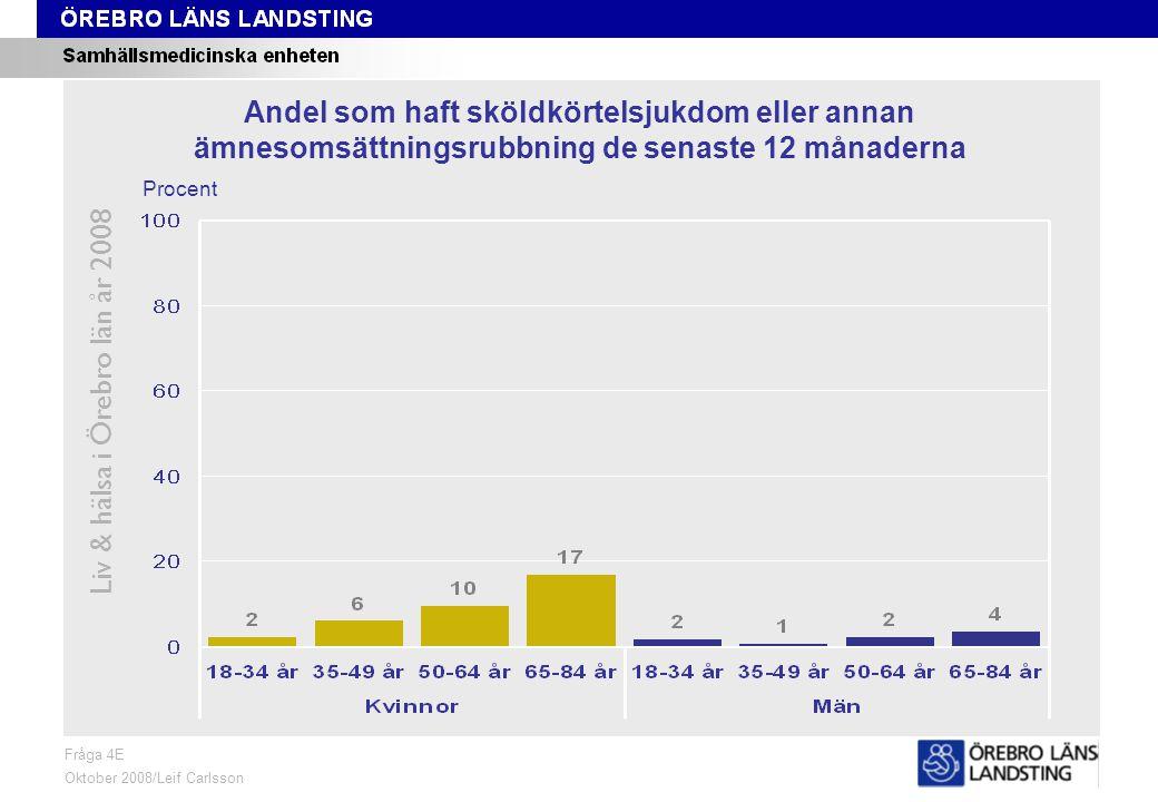 Fråga 4E, ålder och kön Liv & hälsa i Örebro län år 2008 Fråga 4E Oktober 2008/Leif Carlsson Procent Andel som haft sköldkörtelsjukdom eller annan ämnesomsättningsrubbning de senaste 12 månaderna