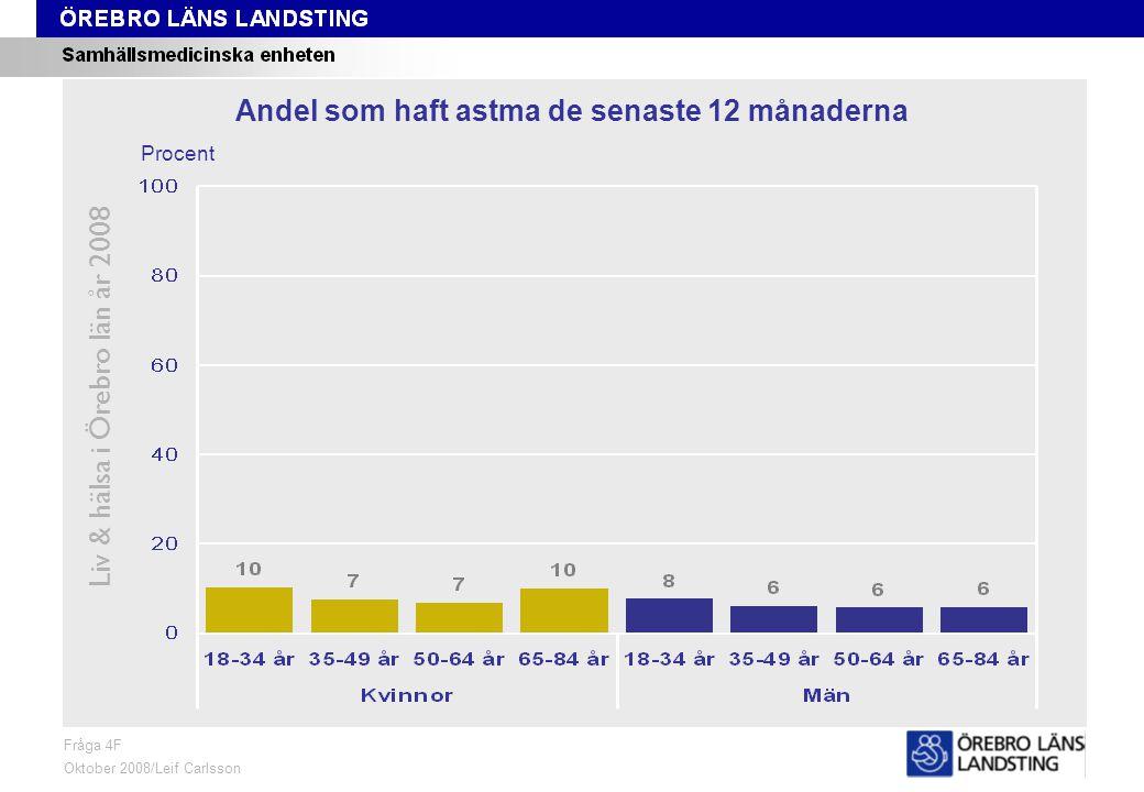 Fråga 4F, ålder och kön Liv & hälsa i Örebro län år 2008 Fråga 4F Oktober 2008/Leif Carlsson Procent Andel som haft astma de senaste 12 månaderna
