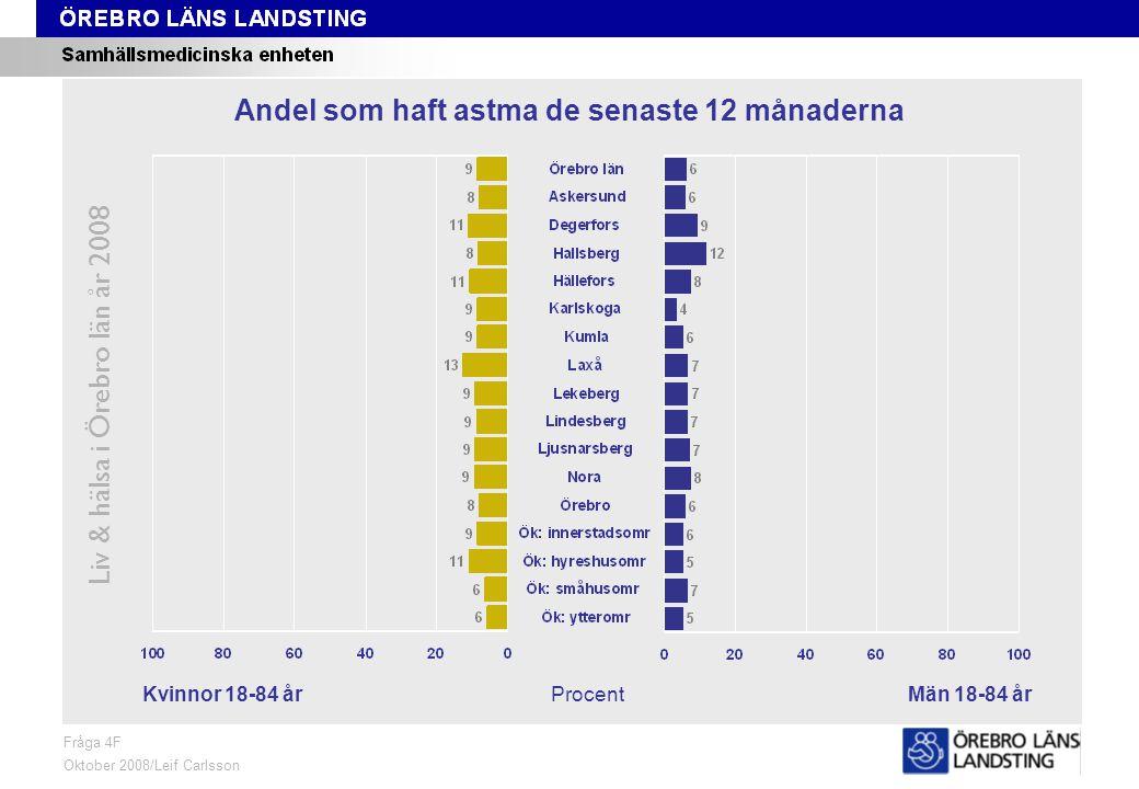 Fråga 4F, kön och område Liv & hälsa i Örebro län år 2008 Fråga 4F Oktober 2008/Leif Carlsson ProcentKvinnor 18-84 årMän 18-84 år Andel som haft astma de senaste 12 månaderna