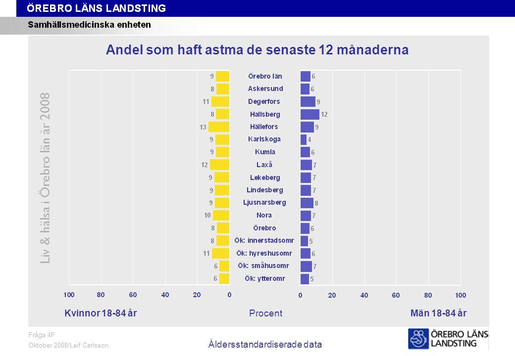 Fråga 4F, kön och område, åldersstandardiserade data Liv & hälsa i Örebro län år 2008 Fråga 4F Oktober 2008/Leif Carlsson Åldersstandardiserade data ProcentKvinnor 18-84 årMän 18-84 år Andel som haft astma de senaste 12 månaderna