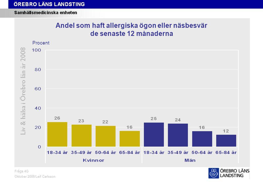 Fråga 4G, ålder och kön Liv & hälsa i Örebro län år 2008 Fråga 4G Oktober 2008/Leif Carlsson Procent Andel som haft allergiska ögon eller näsbesvär de senaste 12 månaderna