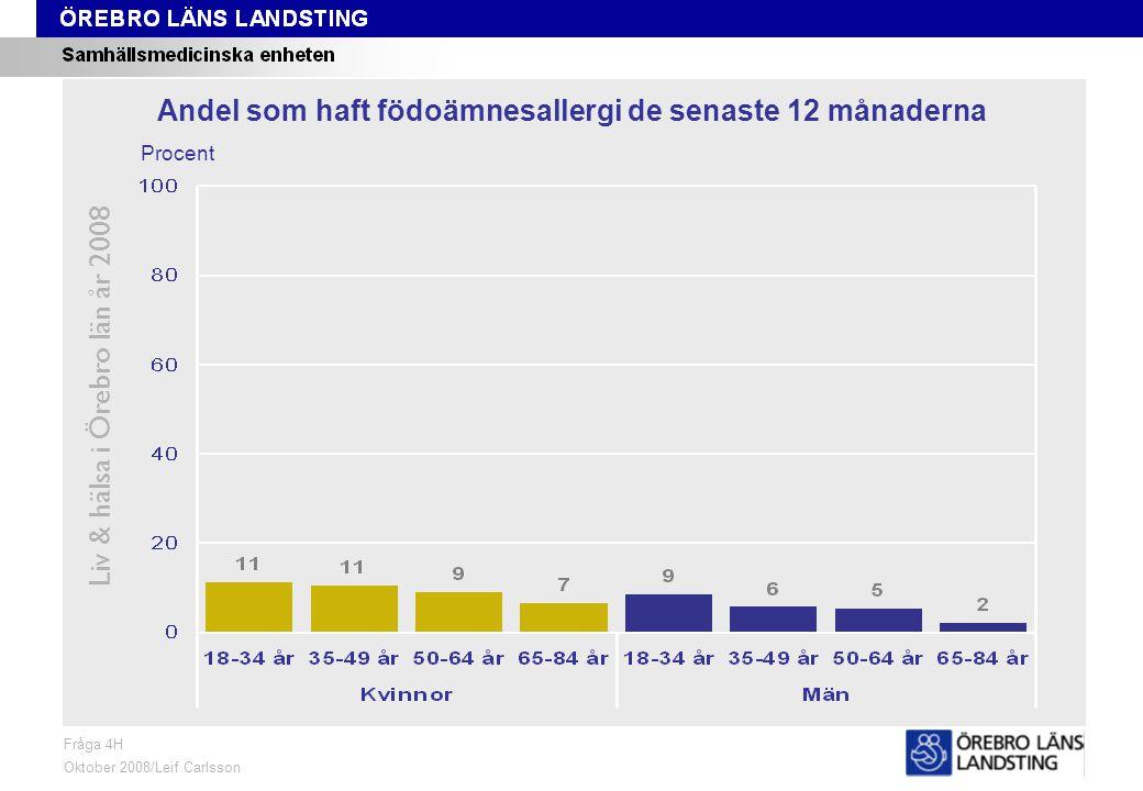 Fråga 4H, ålder och kön Liv & hälsa i Örebro län år 2008 Fråga 4H Oktober 2008/Leif Carlsson Procent Andel som haft födoämnesallergi de senaste 12 månaderna