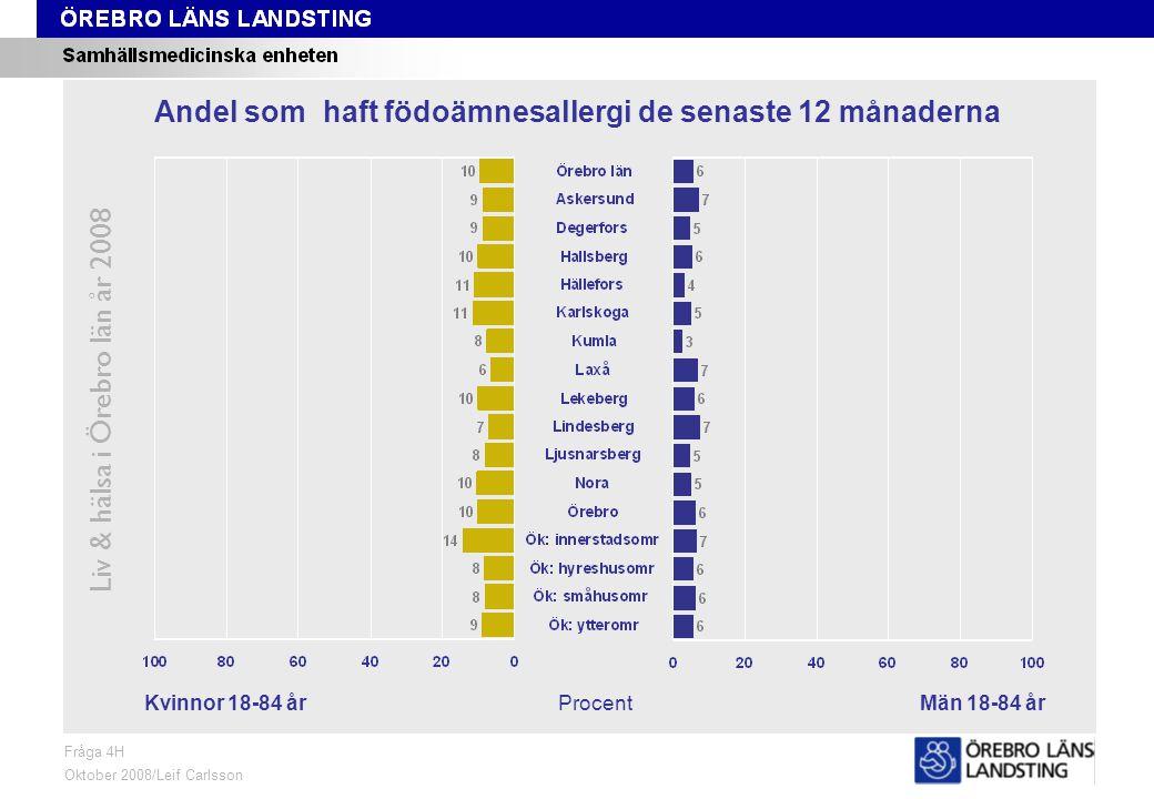 Fråga 4H, kön och område Liv & hälsa i Örebro län år 2008 Fråga 4H Oktober 2008/Leif Carlsson Procent Andel som haft födoämnesallergi de senaste 12 månaderna Kvinnor 18-84 årMän 18-84 år