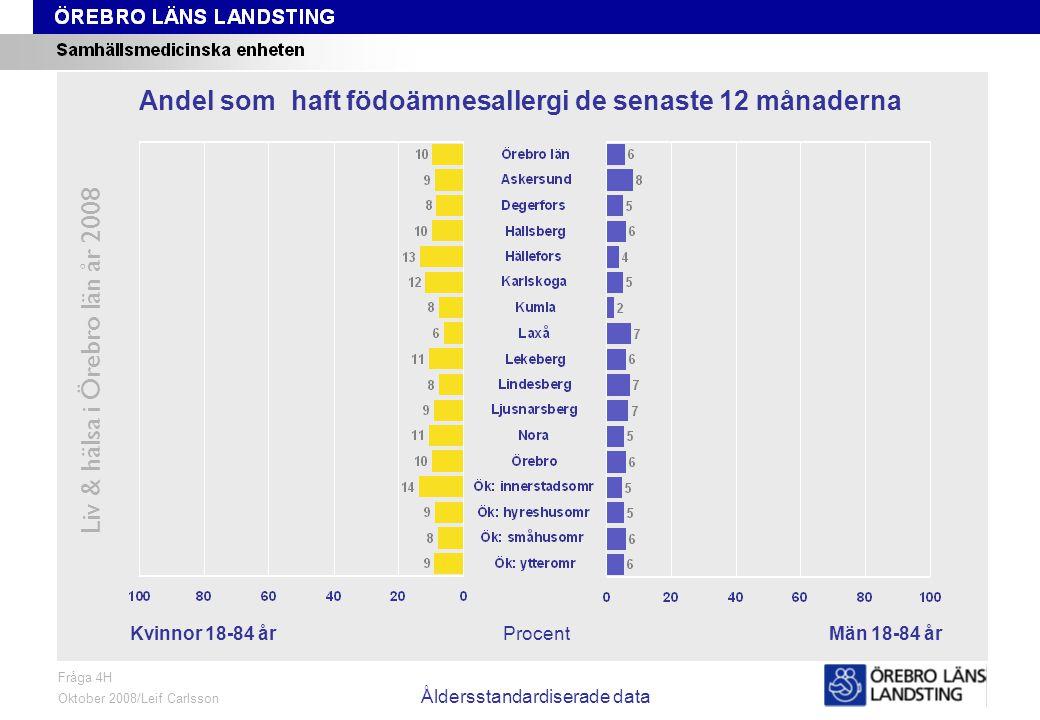 Fråga 4H, kön och område, åldersstandardiserade data Liv & hälsa i Örebro län år 2008 Fråga 4H Oktober 2008/Leif Carlsson Åldersstandardiserade data ProcentKvinnor 18-84 årMän 18-84 år Andel som haft födoämnesallergi de senaste 12 månaderna