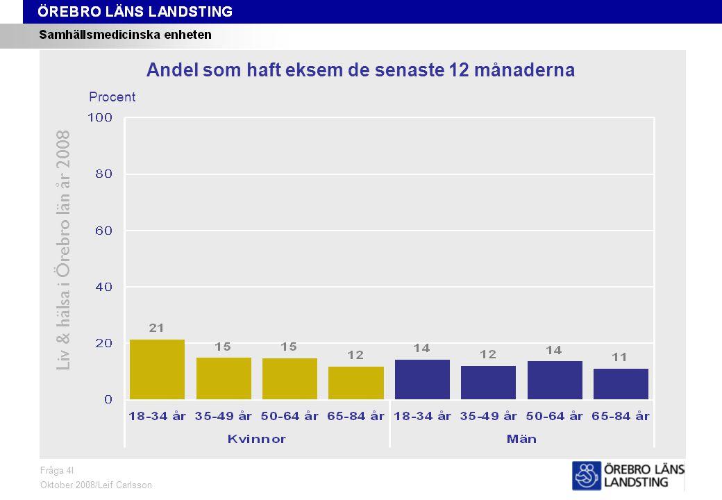 Fråga 4I, ålder och kön Liv & hälsa i Örebro län år 2008 Fråga 4I Oktober 2008/Leif Carlsson Procent Andel som haft eksem de senaste 12 månaderna