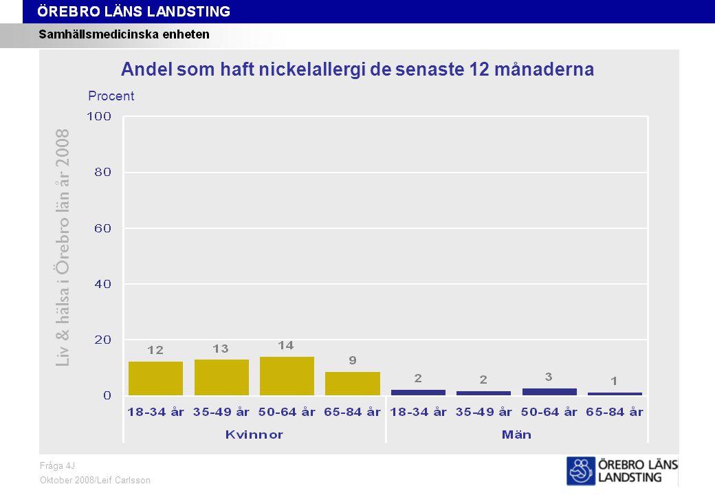 Fråga 4J, ålder och kön Liv & hälsa i Örebro län år 2008 Fråga 4J Oktober 2008/Leif Carlsson Procent Andel som haft nickelallergi de senaste 12 månaderna