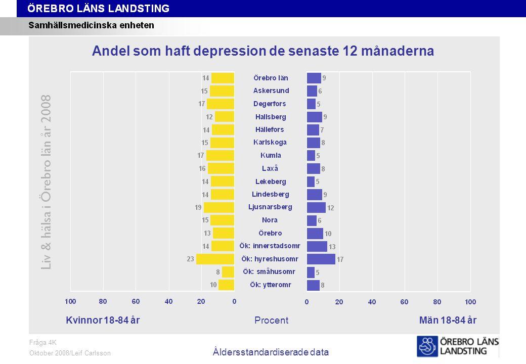 Fråga 4K, kön och område, åldersstandardiserade data Liv & hälsa i Örebro län år 2008 Fråga 4K Oktober 2008/Leif Carlsson Åldersstandardiserade data ProcentKvinnor 18-84 årMän 18-84 år Andel som haft depression de senaste 12 månaderna