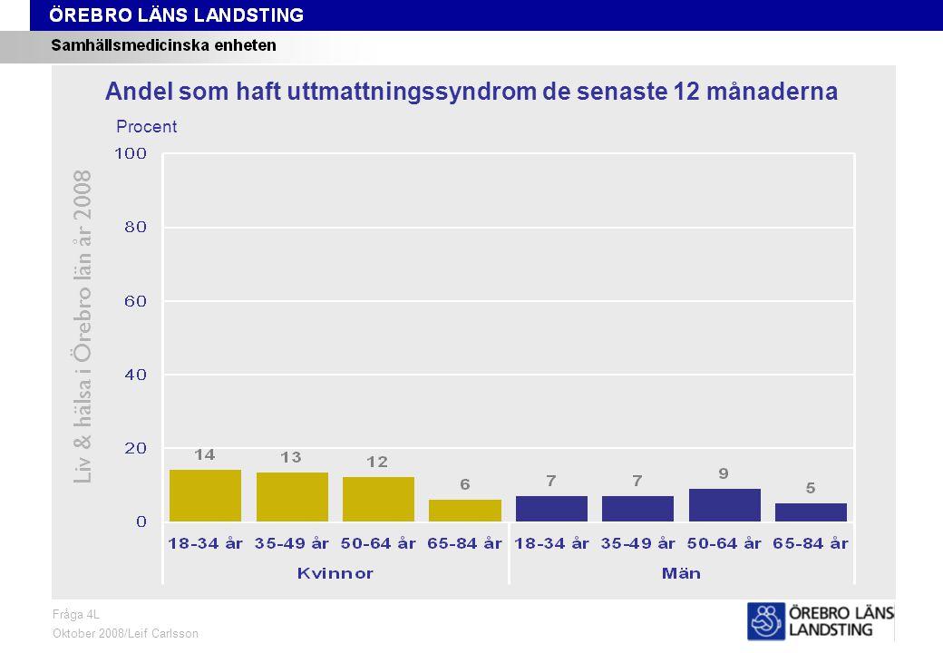 Fråga 4L, ålder och kön Liv & hälsa i Örebro län år 2008 Fråga 4L Oktober 2008/Leif Carlsson Procent Andel som haft uttmattningssyndrom de senaste 12 månaderna