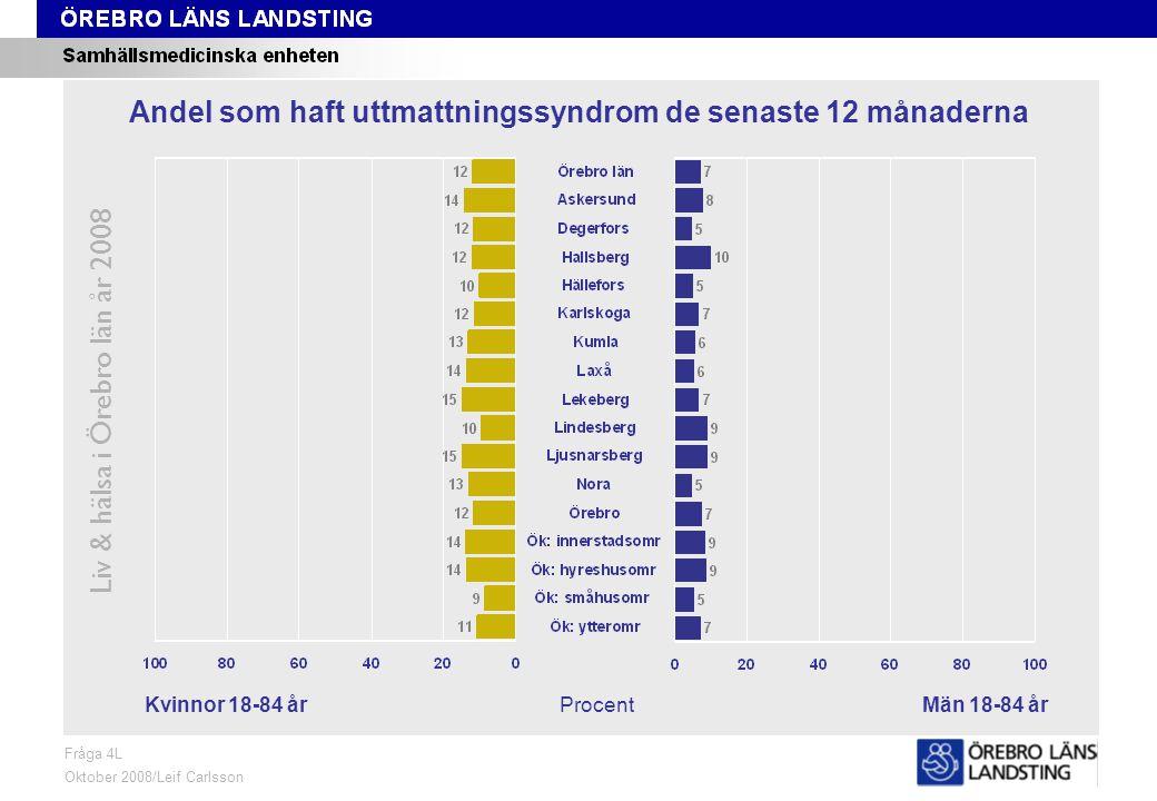 Fråga 4L, kön och område Liv & hälsa i Örebro län år 2008 Fråga 4L Oktober 2008/Leif Carlsson ProcentKvinnor 18-84 årMän 18-84 år Andel som haft uttmattningssyndrom de senaste 12 månaderna