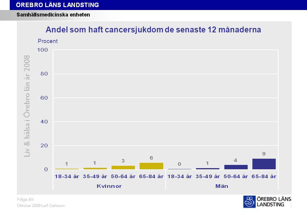 Fråga 4M, ålder och kön Liv & hälsa i Örebro län år 2008 Fråga 4M Oktober 2008/Leif Carlsson Procent Andel som haft cancersjukdom de senaste 12 månaderna