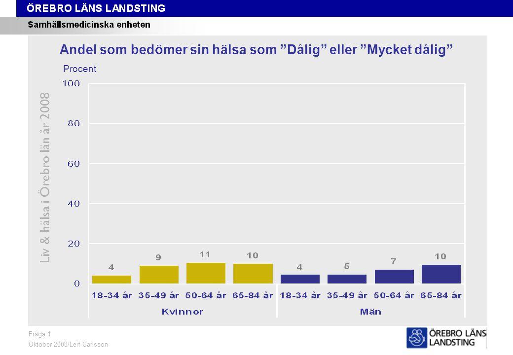 Fråga 1, ålder och kön Liv & hälsa i Örebro län år 2008 Fråga 1 Oktober 2008/Leif Carlsson Procent Andel som bedömer sin hälsa som Dålig eller Mycket dålig