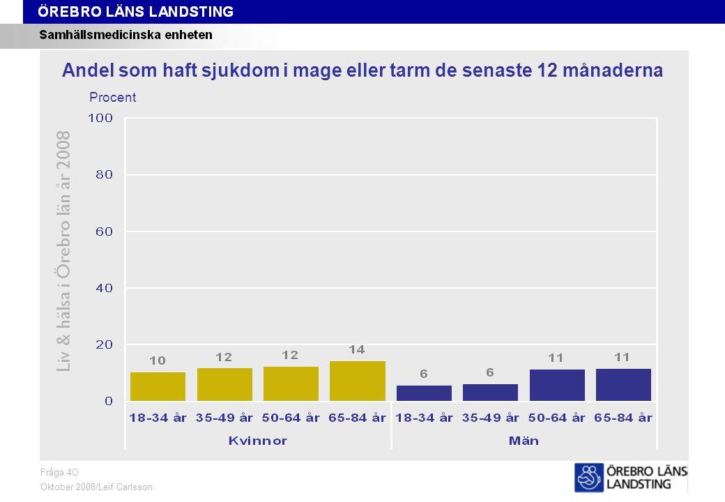 Fråga 4O, ålder och kön Liv & hälsa i Örebro län år 2008 Fråga 4O Oktober 2008/Leif Carlsson Procent Andel som haft sjukdom i mage eller tarm de senaste 12 månaderna