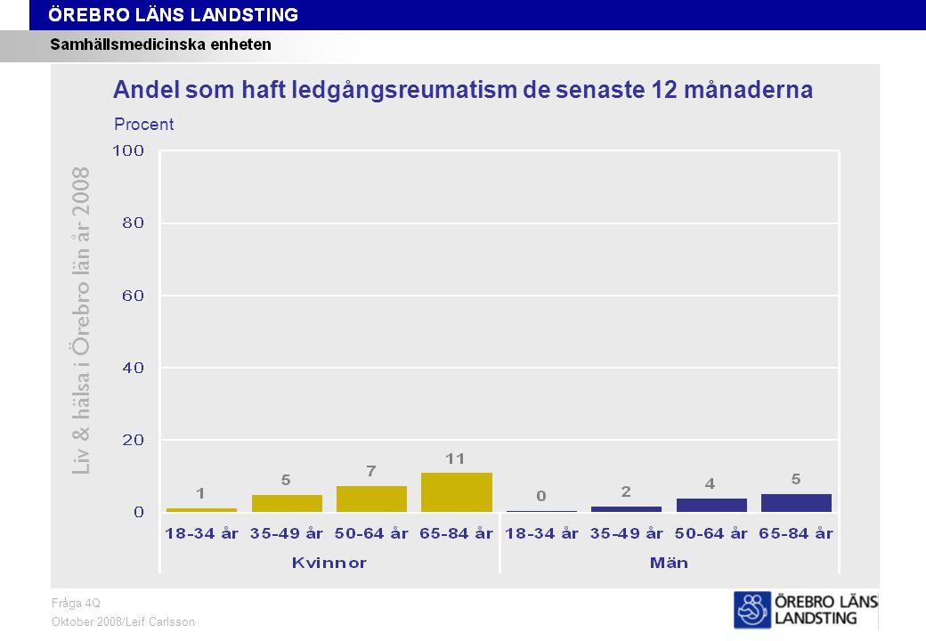 Fråga 4Q, ålder och kön Liv & hälsa i Örebro län år 2008 Fråga 4Q Oktober 2008/Leif Carlsson Procent Andel som haft ledgångsreumatism de senaste 12 månaderna