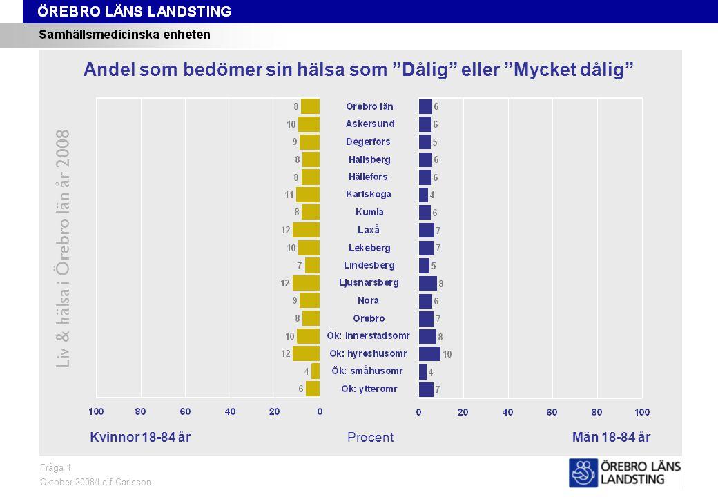 Fråga 1, kön och område Liv & hälsa i Örebro län år 2008 Fråga 1 Oktober 2008/Leif Carlsson Procent Andel som bedömer sin hälsa som Dålig eller Mycket dålig Kvinnor 18-84 årMän 18-84 år