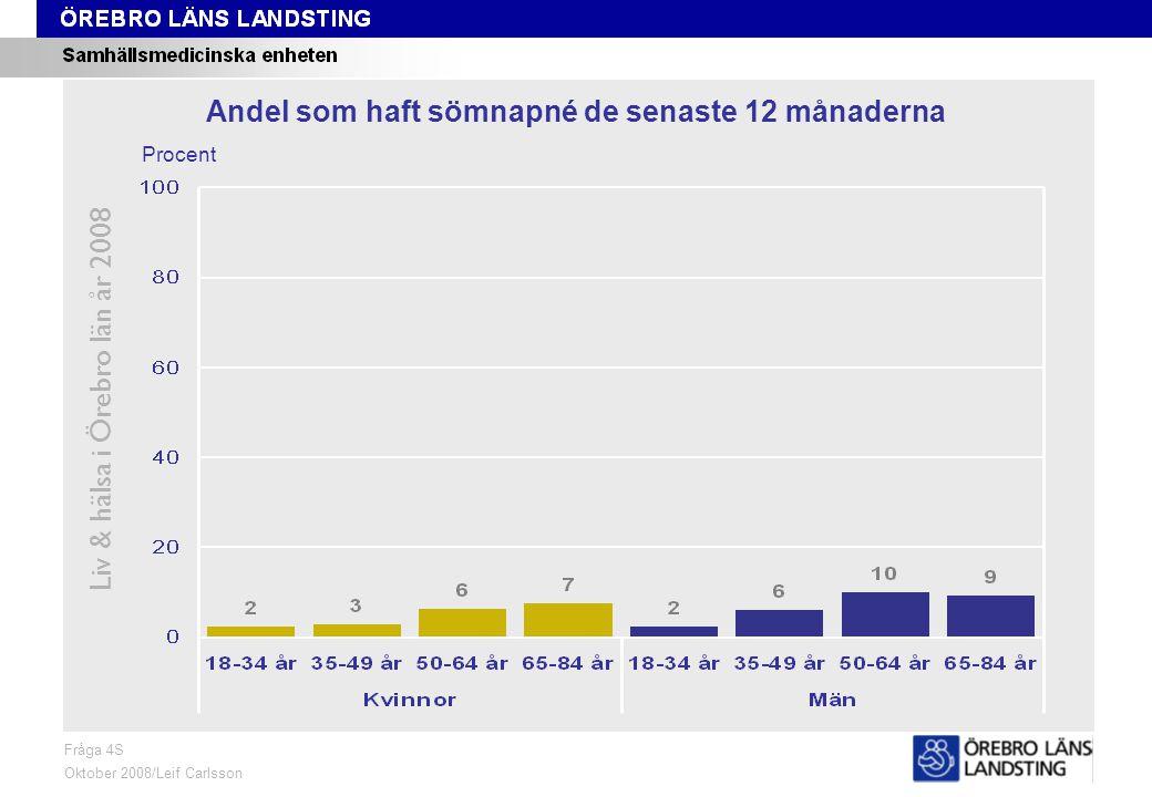 Fråga 4S, ålder och kön Liv & hälsa i Örebro län år 2008 Fråga 4S Oktober 2008/Leif Carlsson Procent Andel som haft sömnapné de senaste 12 månaderna