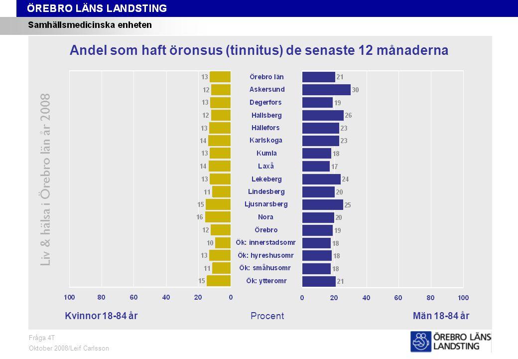 Fråga 4T, kön och område Liv & hälsa i Örebro län år 2008 Fråga 4T Oktober 2008/Leif Carlsson ProcentKvinnor 18-84 årMän 18-84 år Andel som haft öronsus (tinnitus) de senaste 12 månaderna