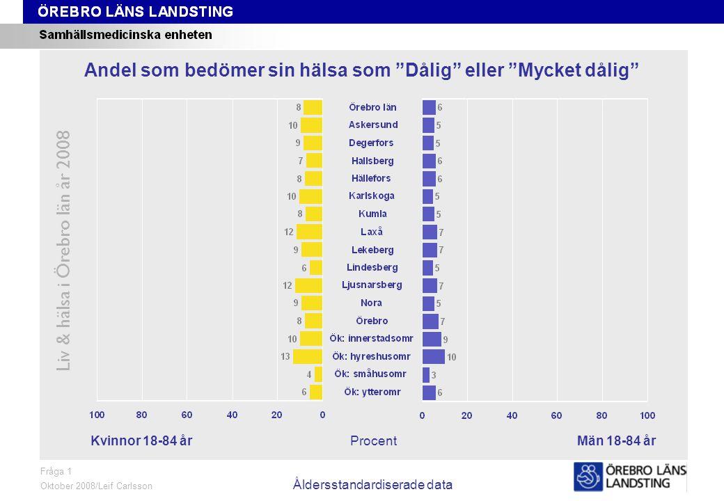 Fråga 1, kön och område, åldersstandardiserade data Liv & hälsa i Örebro län år 2008 Fråga 1 Oktober 2008/Leif Carlsson Åldersstandardiserade data Procent Andel som bedömer sin hälsa som Dålig eller Mycket dålig Kvinnor 18-84 årMän 18-84 år