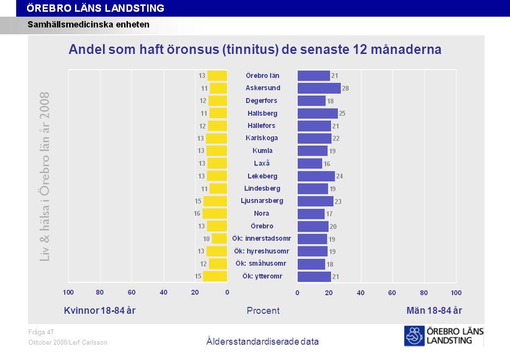 Fråga 4T, kön och område, åldersstandardiserade data Liv & hälsa i Örebro län år 2008 Fråga 4T Oktober 2008/Leif Carlsson Åldersstandardiserade data ProcentKvinnor 18-84 årMän 18-84 år Andel som haft öronsus (tinnitus) de senaste 12 månaderna