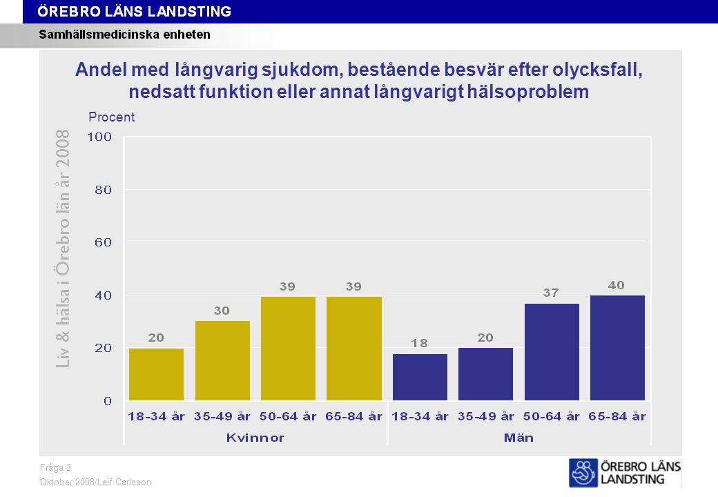 Fråga 3, ålder och kön Liv & hälsa i Örebro län år 2008 Fråga 3 Oktober 2008/Leif Carlsson Procent Andel med långvarig sjukdom, bestående besvär efter olycksfall, nedsatt funktion eller annat långvarigt hälsoproblem