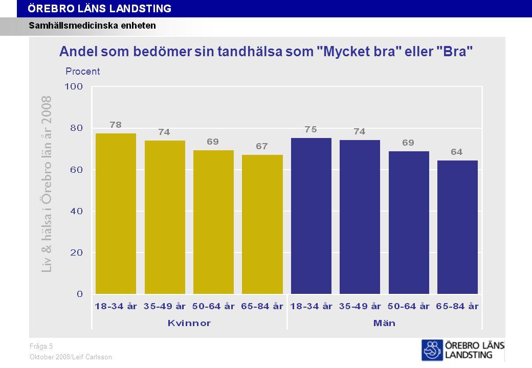 Fråga 5, ålder och kön Liv & hälsa i Örebro län år 2008 Fråga 5 Oktober 2008/Leif Carlsson Procent Andel som bedömer sin tandhälsa som Mycket bra eller Bra