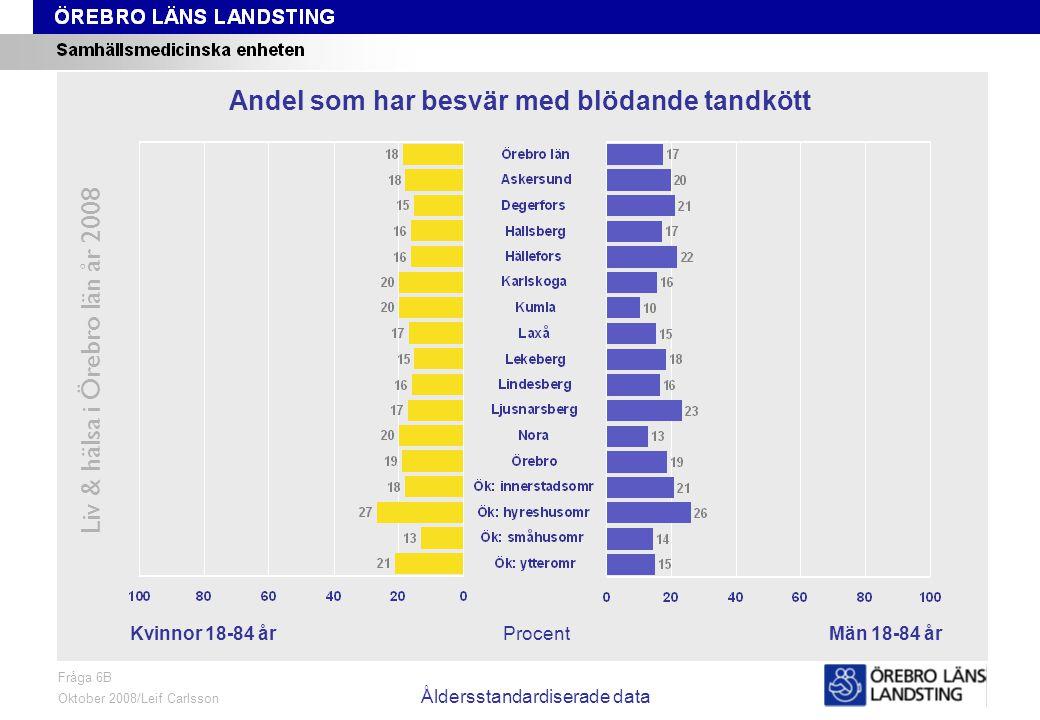 Fråga 6B, kön och område, åldersstandardiserade data Liv & hälsa i Örebro län år 2008 Fråga 6B Oktober 2008/Leif Carlsson Åldersstandardiserade data ProcentKvinnor 18-84 årMän 18-84 år Andel som har besvär med blödande tandkött
