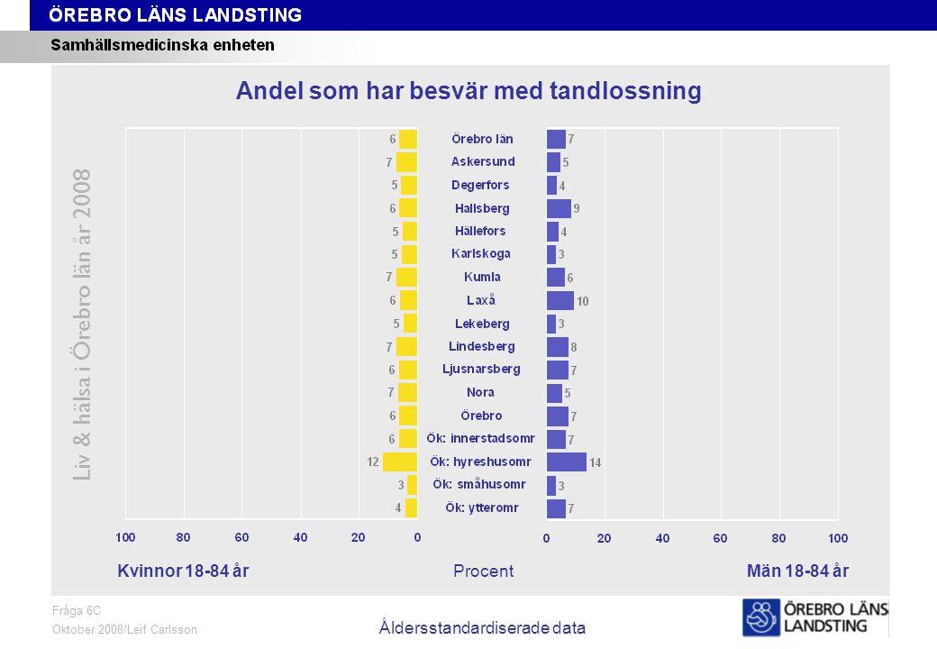 Fråga 6C, kön och område, åldersstandardiserade data Liv & hälsa i Örebro län år 2008 Fråga 6C Oktober 2008/Leif Carlsson Åldersstandardiserade data ProcentKvinnor 18-84 årMän 18-84 år Andel som har besvär med tandlossning