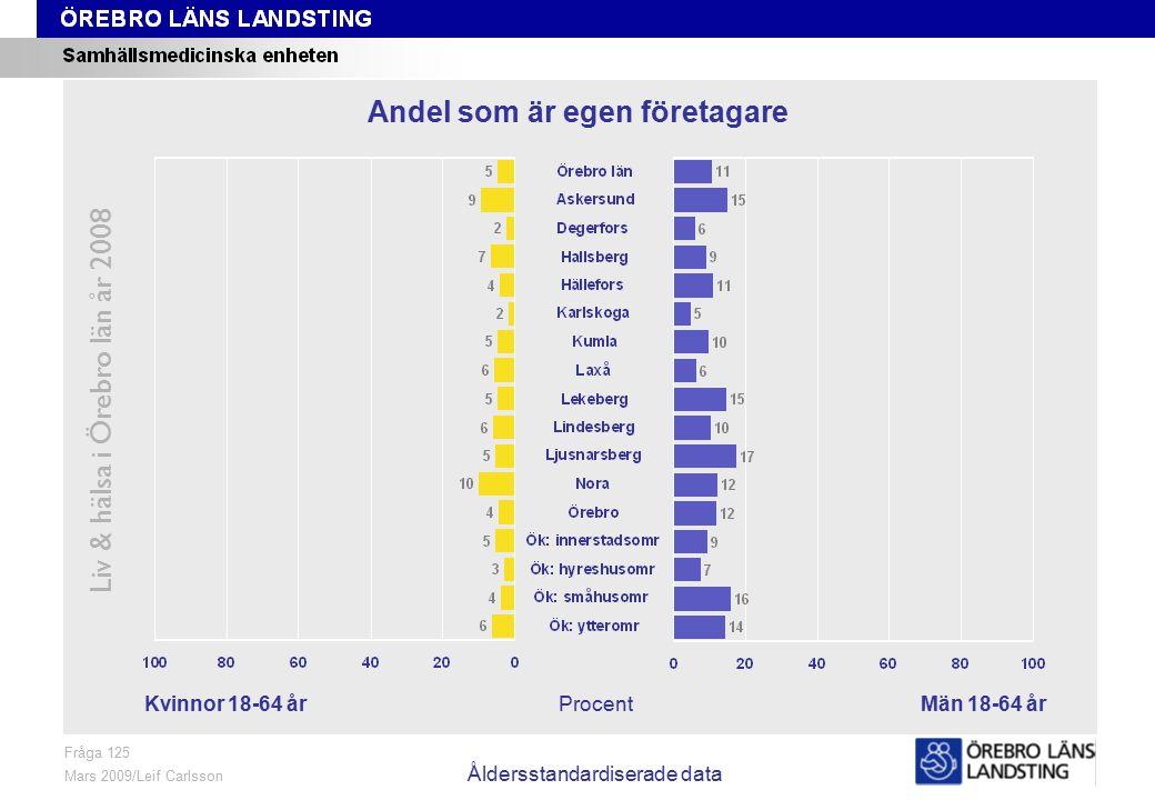 Fråga 125, kön och område, åldersstandardiserade data Liv & hälsa i Örebro län år 2008 Fråga 125 Mars 2009/Leif Carlsson Åldersstandardiserade data ProcentKvinnor 18-64 årMän 18-64 år Andel som är egen företagare