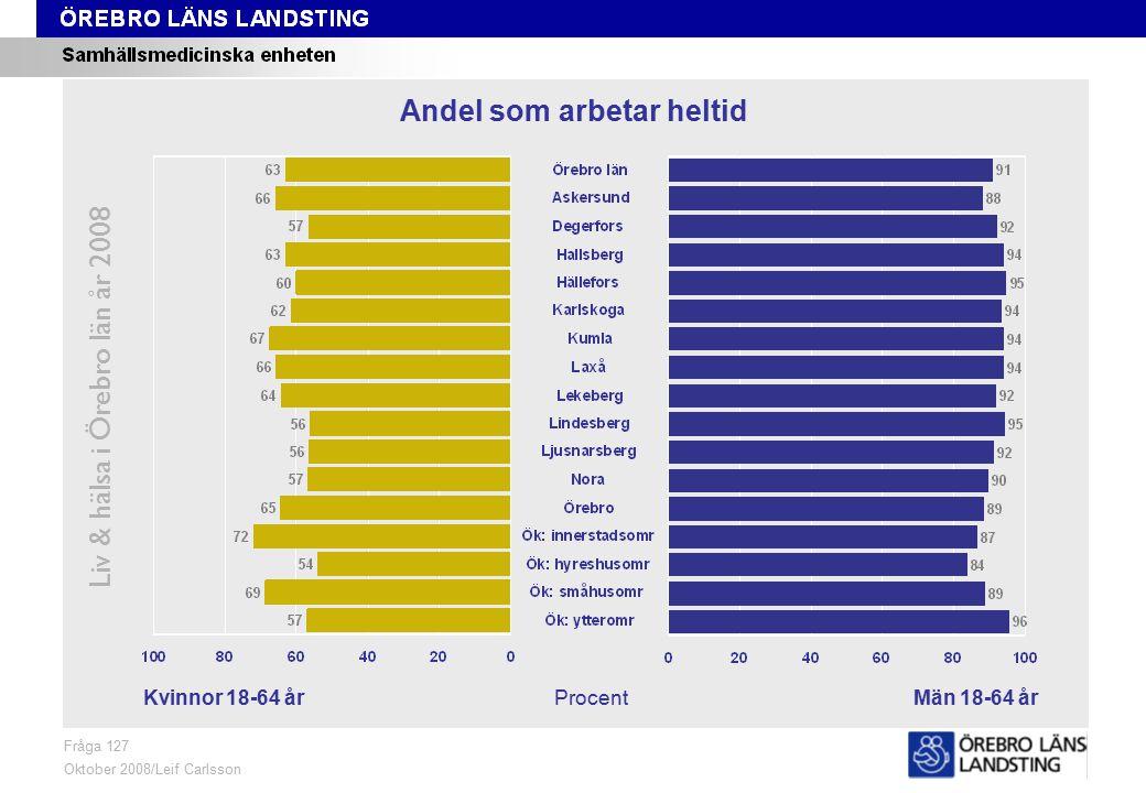 Fråga 127, kön och område Liv & hälsa i Örebro län år 2008 Fråga 127 Oktober 2008/Leif Carlsson ProcentKvinnor 18-64 årMän 18-64 år Andel som arbetar heltid