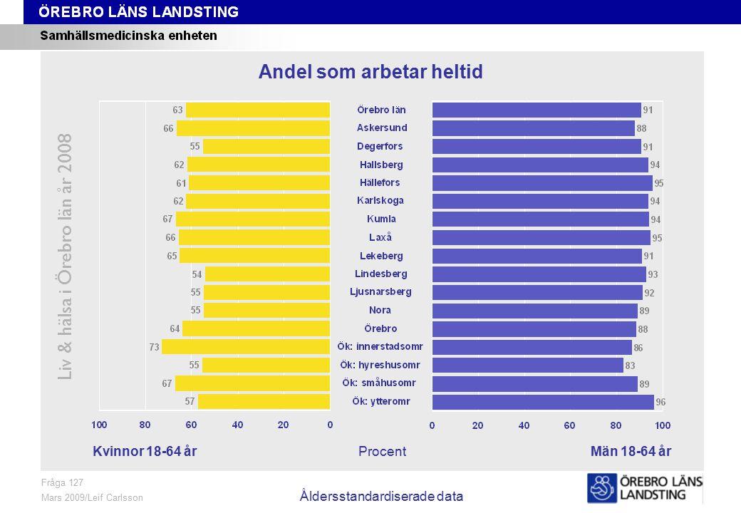 Fråga 127, kön och område, åldersstandardiserade data Liv & hälsa i Örebro län år 2008 Fråga 127 Mars 2009/Leif Carlsson Åldersstandardiserade data Pr