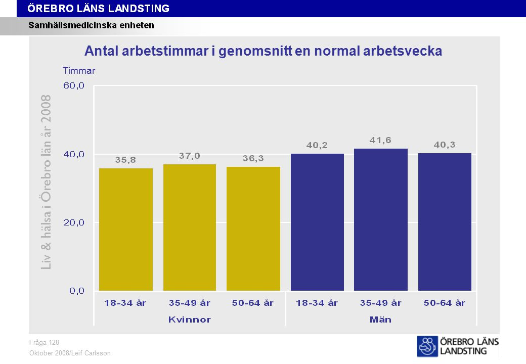 Fråga 128, ålder och kön Liv & hälsa i Örebro län år 2008 Fråga 128 Oktober 2008/Leif Carlsson Timmar Antal arbetstimmar i genomsnitt en normal arbetsvecka