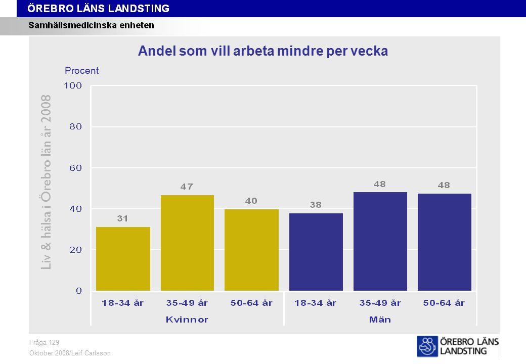 Fråga 129, ålder och kön Liv & hälsa i Örebro län år 2008 Fråga 129 Oktober 2008/Leif Carlsson Procent Andel som vill arbeta mindre per vecka