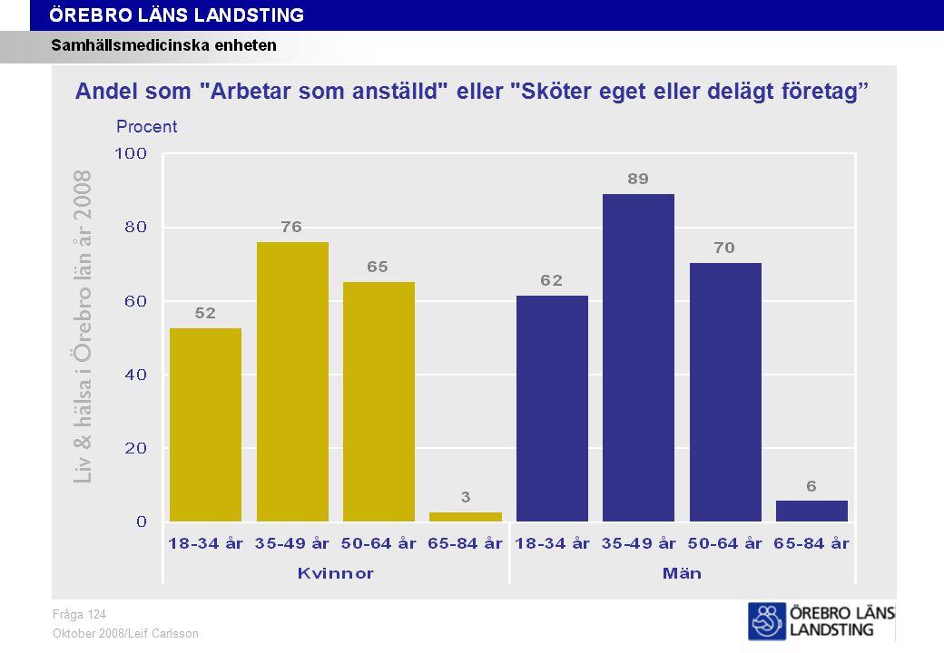 Fråga 124, ålder och kön Liv & hälsa i Örebro län år 2008 Fråga 124 Oktober 2008/Leif Carlsson Procent Andel som Arbetar som anställd eller Sköter eget eller delägt företag