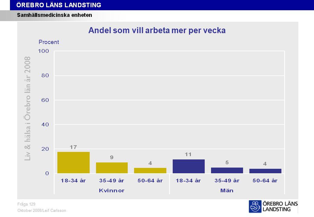 Fråga 129, ålder och kön Liv & hälsa i Örebro län år 2008 Fråga 129 Oktober 2008/Leif Carlsson Procent Andel som vill arbeta mer per vecka