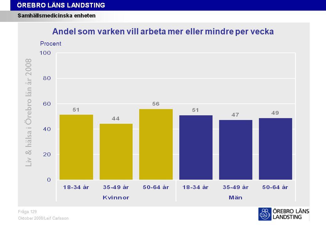 Fråga 129, ålder och kön Liv & hälsa i Örebro län år 2008 Fråga 129 Oktober 2008/Leif Carlsson Procent Andel som varken vill arbeta mer eller mindre per vecka