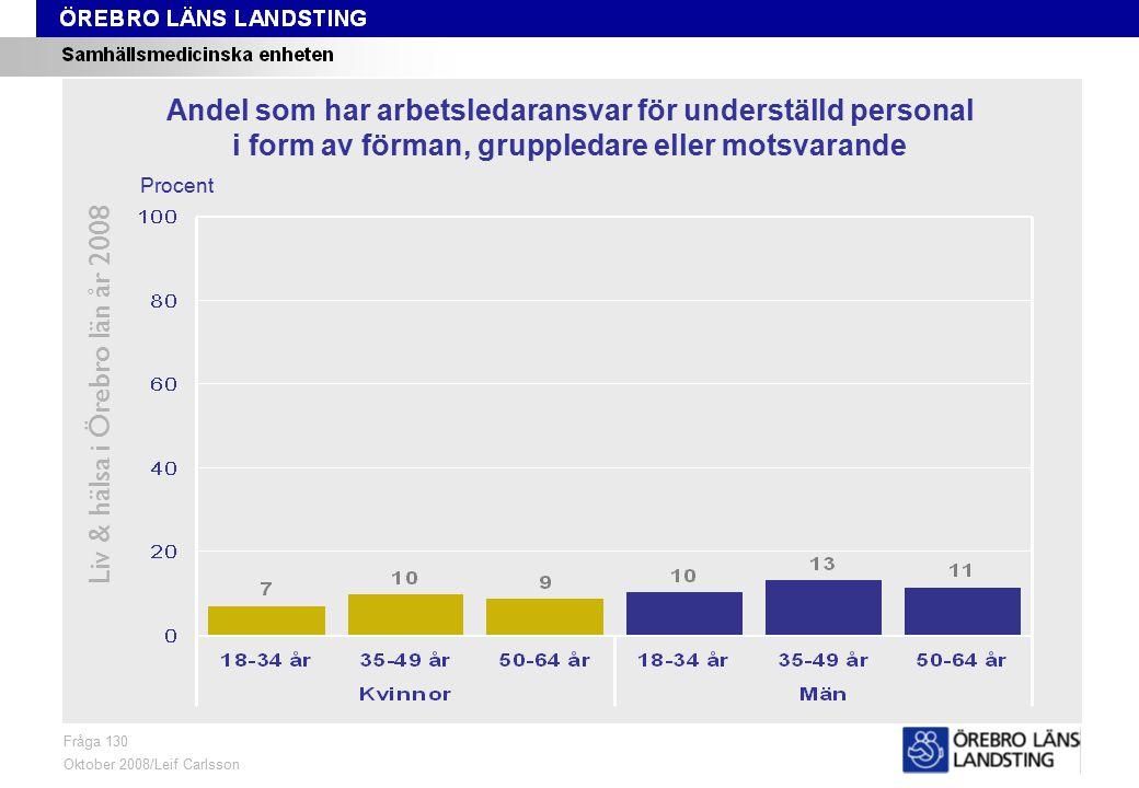 Fråga 130, ålder och kön Liv & hälsa i Örebro län år 2008 Fråga 130 Oktober 2008/Leif Carlsson Procent Andel som har arbetsledaransvar för underställd personal i form av förman, gruppledare eller motsvarande