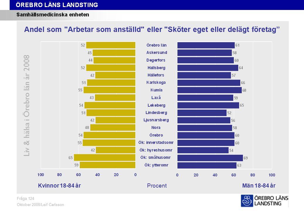 Fråga 124, kön och område Liv & hälsa i Örebro län år 2008 Fråga 124 Oktober 2008/Leif Carlsson ProcentKvinnor 18-84 årMän 18-84 år Andel som