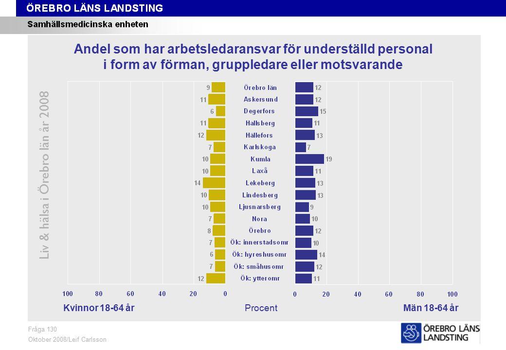 Fråga 130, kön och område Liv & hälsa i Örebro län år 2008 Fråga 130 Oktober 2008/Leif Carlsson ProcentKvinnor 18-64 årMän 18-64 år Andel som har arbetsledaransvar för underställd personal i form av förman, gruppledare eller motsvarande