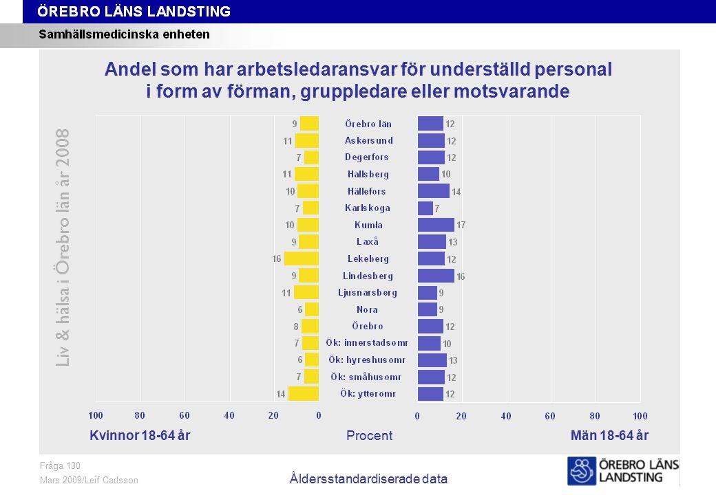 Fråga 130, kön och område, åldersstandardiserade data Liv & hälsa i Örebro län år 2008 Fråga 130 Mars 2009/Leif Carlsson Åldersstandardiserade data Pr