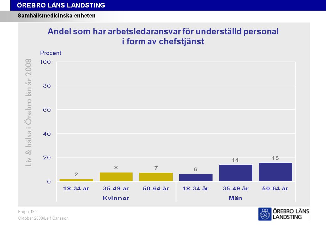 Fråga 130, ålder och kön Liv & hälsa i Örebro län år 2008 Fråga 130 Oktober 2008/Leif Carlsson Procent Andel som har arbetsledaransvar för underställd personal i form av chefstjänst