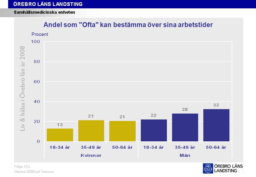 Fråga 131L, ålder och kön Liv & hälsa i Örebro län år 2008 Fråga 131L Oktober 2008/Leif Carlsson Procent Andel som Ofta kan bestämma över sina arbetstider