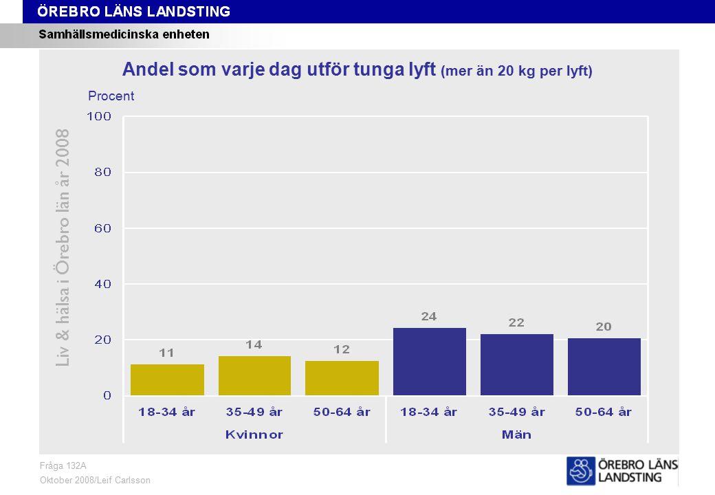 Fråga 132A, ålder och kön Liv & hälsa i Örebro län år 2008 Fråga 132A Oktober 2008/Leif Carlsson Procent Andel som varje dag utför tunga lyft (mer än 20 kg per lyft)