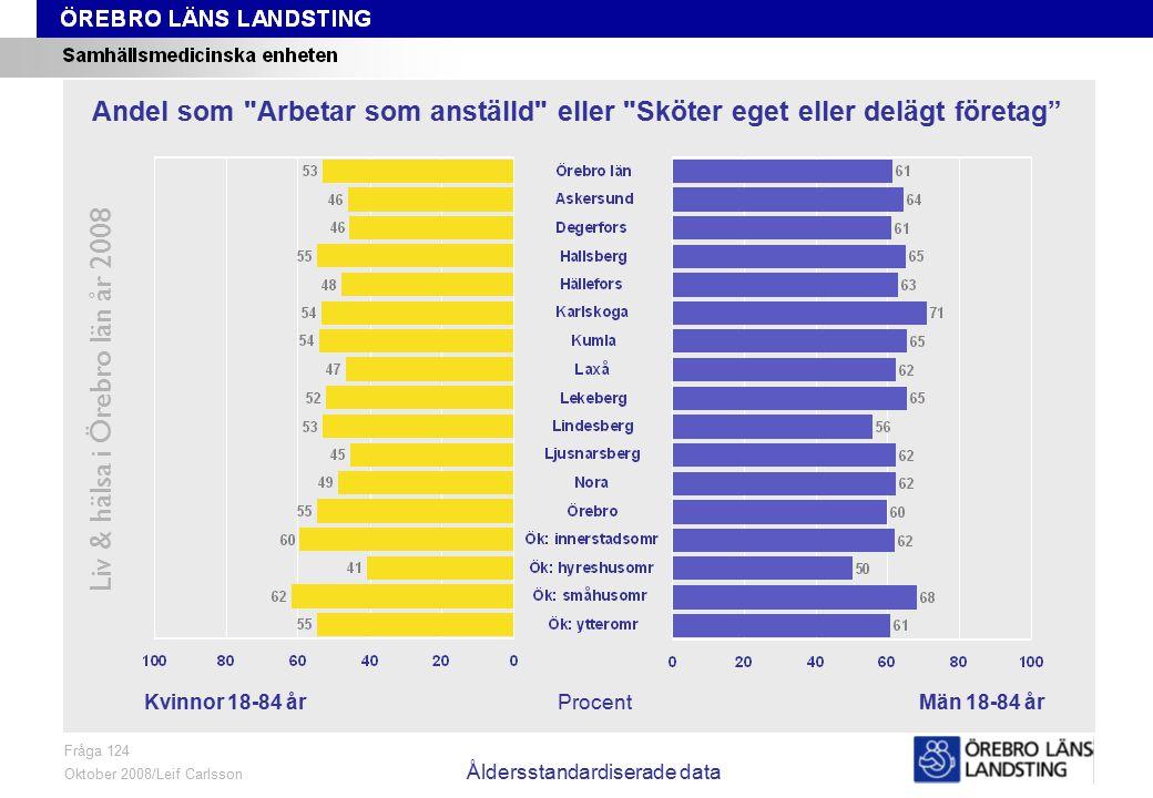 Fråga 124, kön och område, åldersstandardiserade data Liv & hälsa i Örebro län år 2008 Fråga 124 Oktober 2008/Leif Carlsson Åldersstandardiserade data
