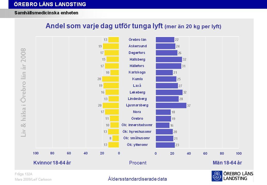 Fråga 132A, kön och område, åldersstandardiserade data Liv & hälsa i Örebro län år 2008 Fråga 132A Mars 2009/Leif Carlsson Åldersstandardiserade data Procent Andel som varje dag utför tunga lyft (mer än 20 kg per lyft) Kvinnor 18-64 årMän 18-64 år