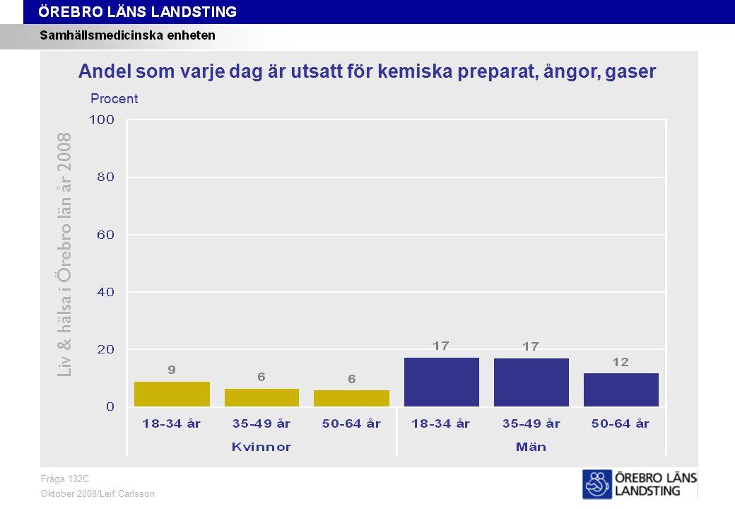 Fråga 132C, ålder och kön Liv & hälsa i Örebro län år 2008 Fråga 132C Oktober 2008/Leif Carlsson Procent Andel som varje dag är utsatt för kemiska preparat, ångor, gaser