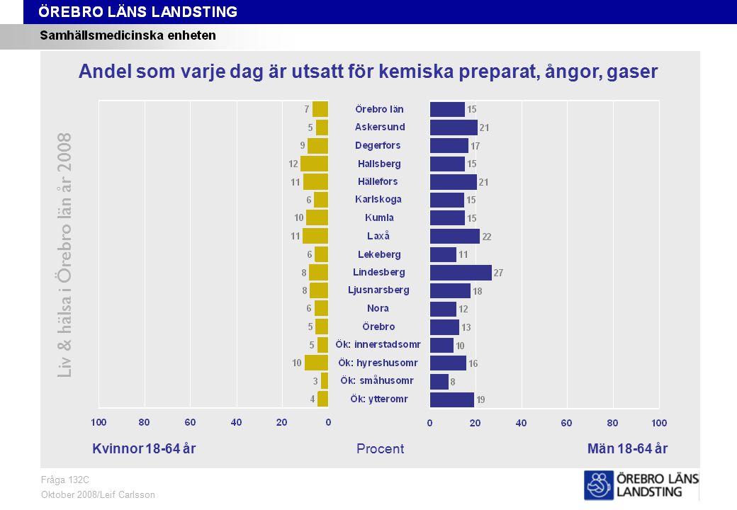 Fråga 132C, kön och område Liv & hälsa i Örebro län år 2008 Fråga 132C Oktober 2008/Leif Carlsson ProcentKvinnor 18-64 årMän 18-64 år Andel som varje dag är utsatt för kemiska preparat, ångor, gaser